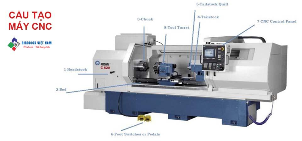 Nguyên lý hoạt động máy CNC - cấu tạo máy CNC cơ bản